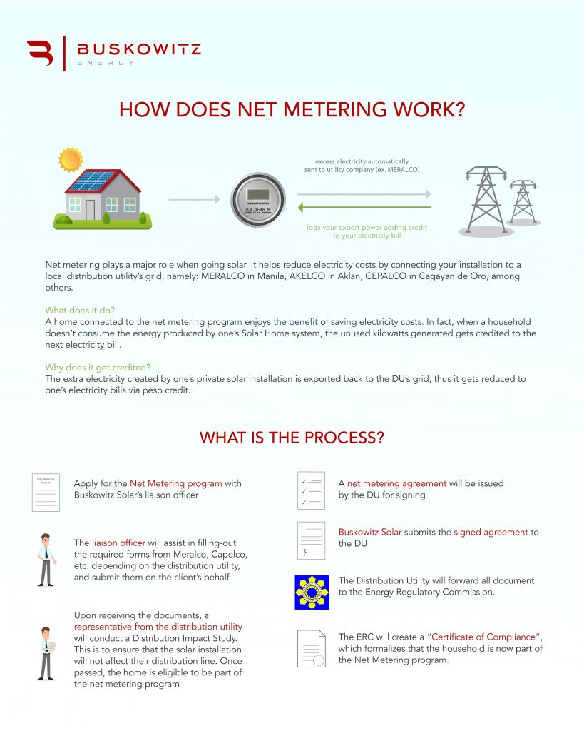 How does net metering work-01 - Buskowitz Energy